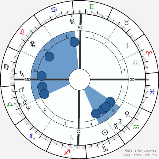 Craig Russell wikipedia, horoscope, astrology, instagram