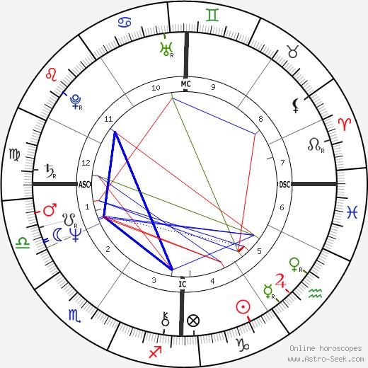 Craig Russell tema natale, oroscopo, Craig Russell oroscopi gratuiti, astrologia
