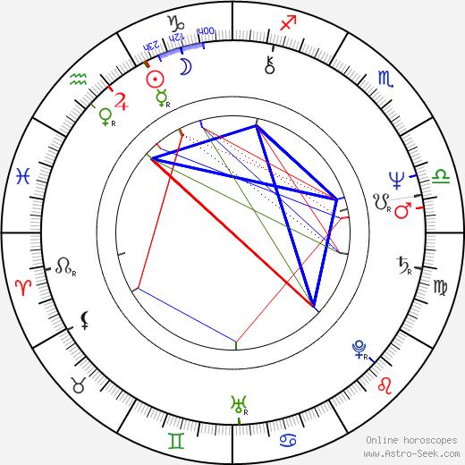 Cristina Galbó birth chart, Cristina Galbó astro natal horoscope, astrology
