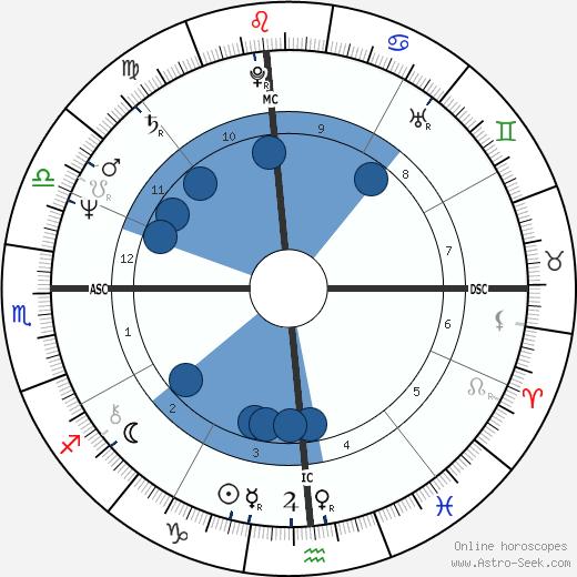 Damo Suzuki wikipedia, horoscope, astrology, instagram