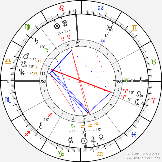 Daniel Auteuil birth chart, biography, wikipedia 2019, 2020