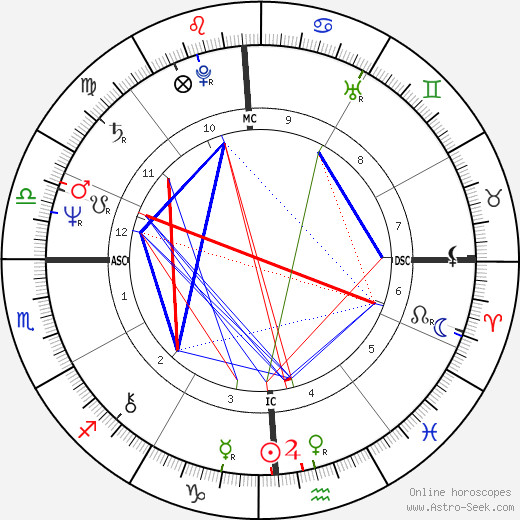 Daniel Auteuil birth chart, Daniel Auteuil astro natal horoscope, astrology