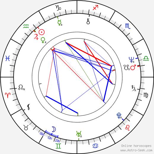David C. Hilmers tema natale, oroscopo, David C. Hilmers oroscopi gratuiti, astrologia