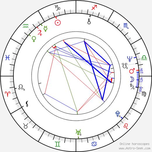 David Johansen день рождения гороскоп, David Johansen Натальная карта онлайн