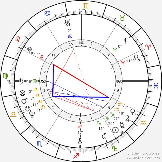 Debbie Allen birth chart, biography, wikipedia 2020, 2021