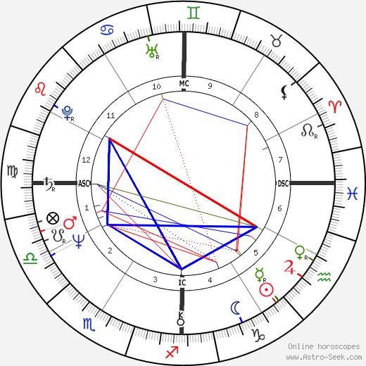 Debbie Allen birth chart, Debbie Allen astro natal horoscope, astrology