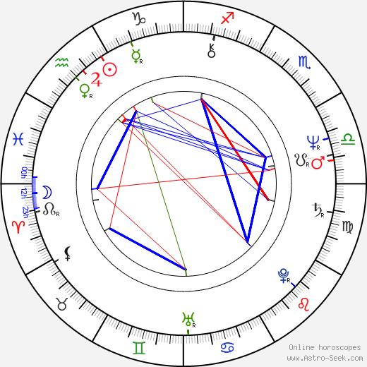Denden astro natal birth chart, Denden horoscope, astrology