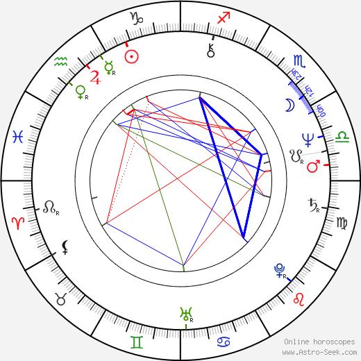 Dorrit Moussaieff birth chart, Dorrit Moussaieff astro natal horoscope, astrology