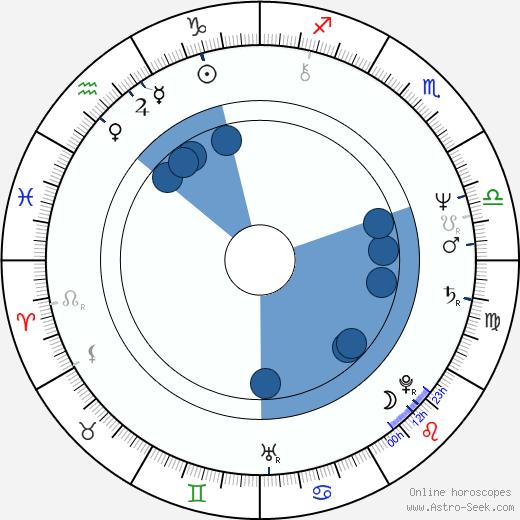 Elaine Bromka wikipedia, horoscope, astrology, instagram