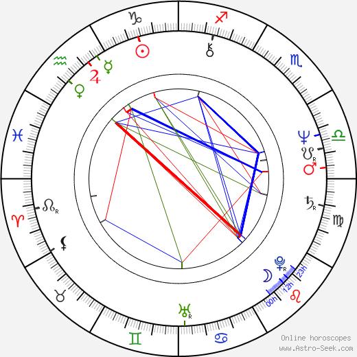 Elaine Bromka birth chart, Elaine Bromka astro natal horoscope, astrology