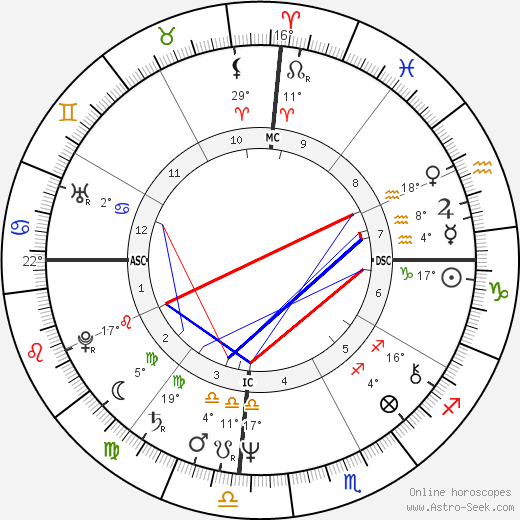 Erin Gray birth chart, biography, wikipedia 2019, 2020