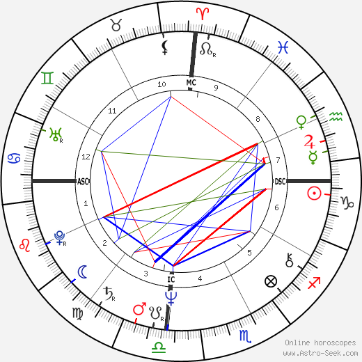 Erin Gray astro natal birth chart, Erin Gray horoscope, astrology