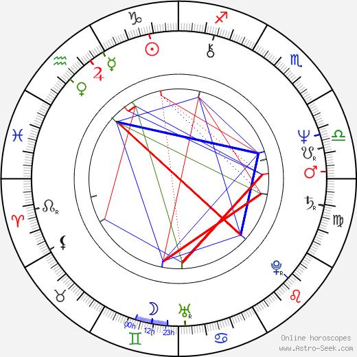 Francesco Laudadio tema natale, oroscopo, Francesco Laudadio oroscopi gratuiti, astrologia