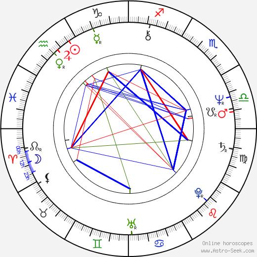 Gerald Brisco birth chart, Gerald Brisco astro natal horoscope, astrology