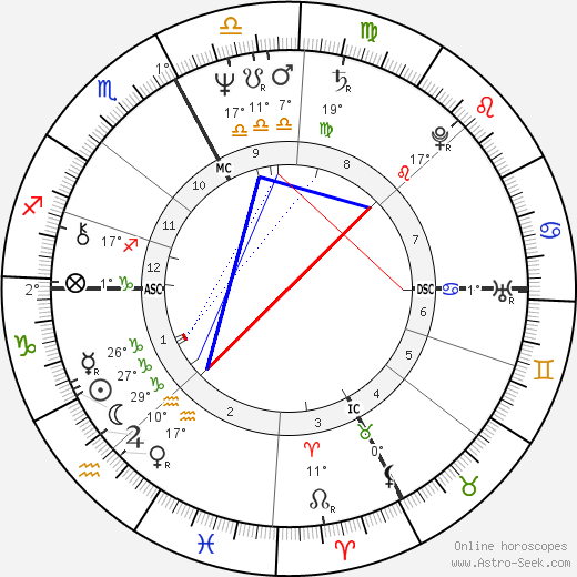 Gilles Villeneuve birth chart, biography, wikipedia 2017, 2018