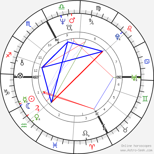 Gilles Villeneuve astro natal birth chart, Gilles Villeneuve horoscope, astrology