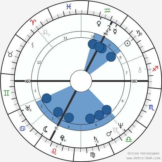 Graziella Franchini wikipedia, horoscope, astrology, instagram