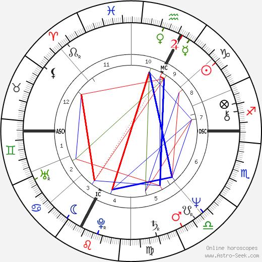 Graziella Franchini tema natale, oroscopo, Graziella Franchini oroscopi gratuiti, astrologia