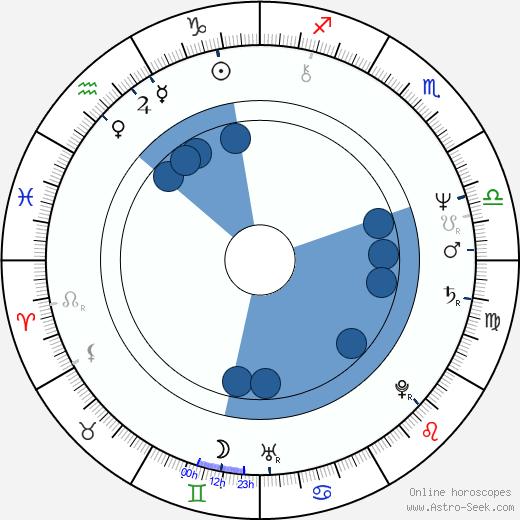 Helena Maršálková wikipedia, horoscope, astrology, instagram