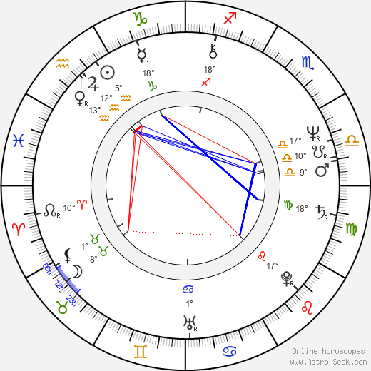 Ivan Hlinka birth chart, biography, wikipedia 2018, 2019
