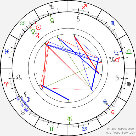 Ivan Hlinka astro natal birth chart, Ivan Hlinka horoscope, astrology
