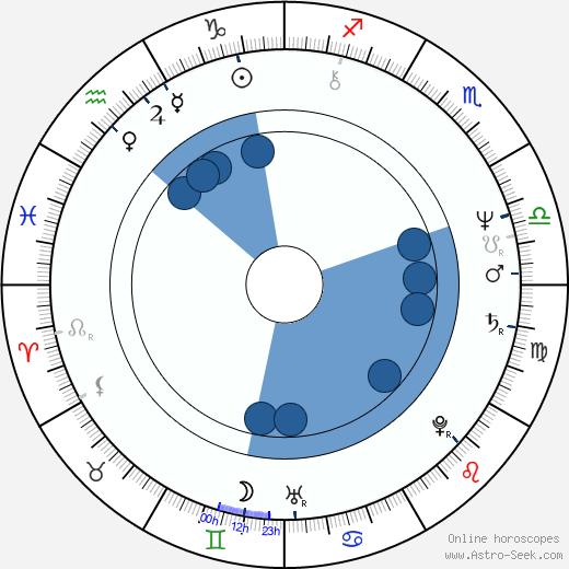 Jan Houdek wikipedia, horoscope, astrology, instagram
