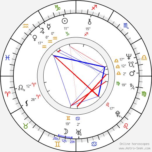 Jan Houdek birth chart, biography, wikipedia 2018, 2019