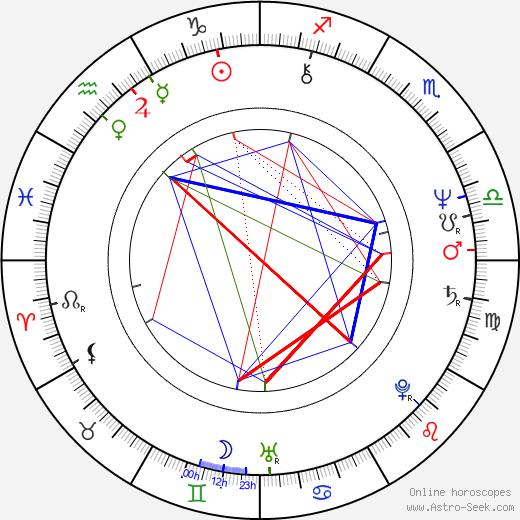 Jan Houdek astro natal birth chart, Jan Houdek horoscope, astrology