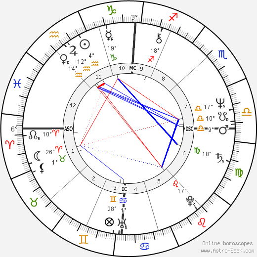 Jean Marc Ayrault birth chart, biography, wikipedia 2019, 2020