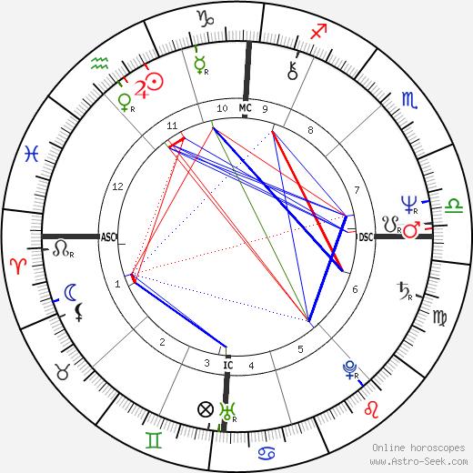 Jean Marc Ayrault день рождения гороскоп, Jean Marc Ayrault Натальная карта онлайн