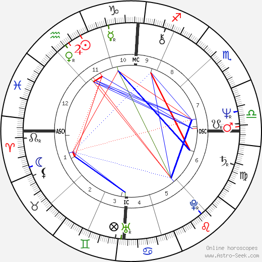 Jean Marc Ayrault astro natal birth chart, Jean Marc Ayrault horoscope, astrology