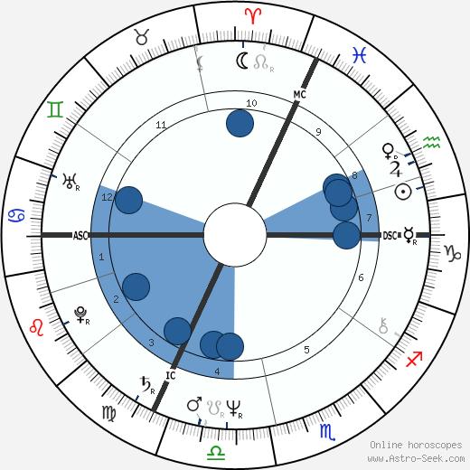 Jean-Yves Leloup wikipedia, horoscope, astrology, instagram