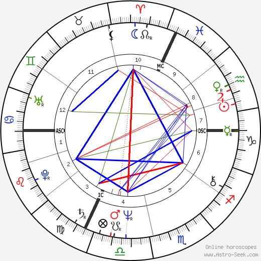 Jean-Yves Leloup tema natale, oroscopo, Jean-Yves Leloup oroscopi gratuiti, astrologia