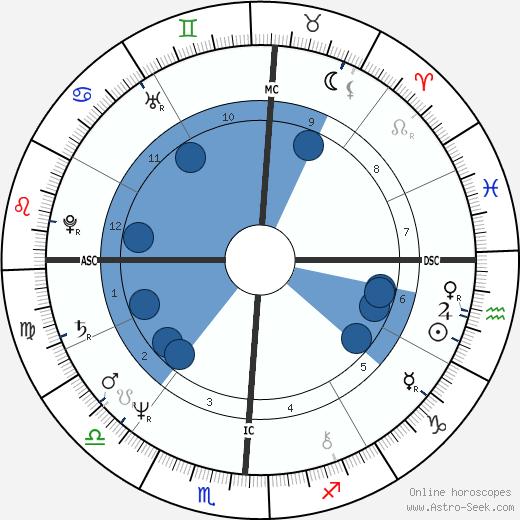 Jenny Nicholson wikipedia, horoscope, astrology, instagram
