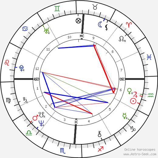 Jenny Nicholson день рождения гороскоп, Jenny Nicholson Натальная карта онлайн