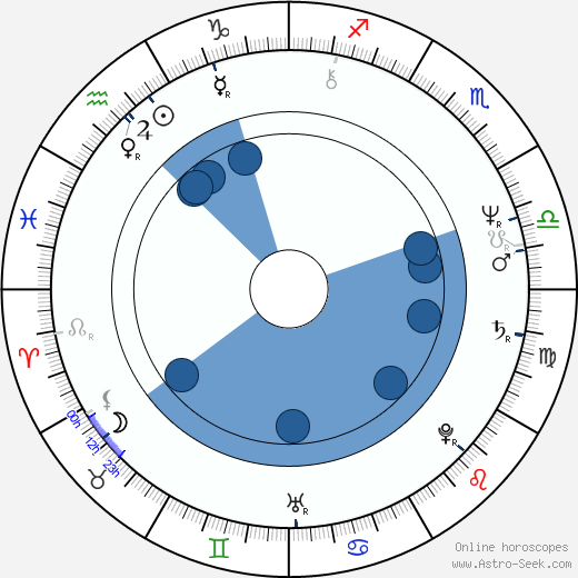 Jiří Lábus wikipedia, horoscope, astrology, instagram