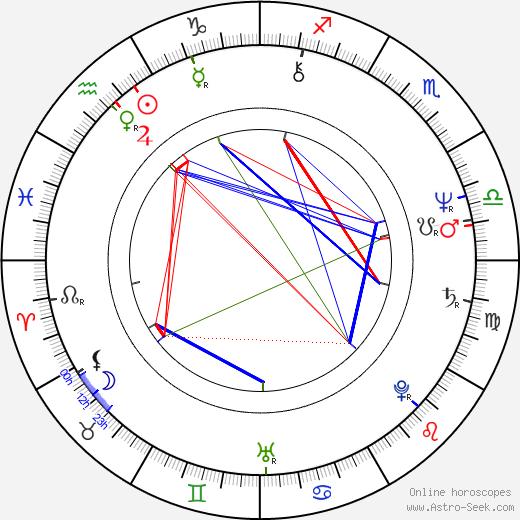 Jiří Lábus astro natal birth chart, Jiří Lábus horoscope, astrology
