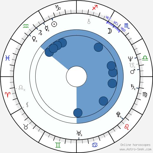 John McNaughton wikipedia, horoscope, astrology, instagram
