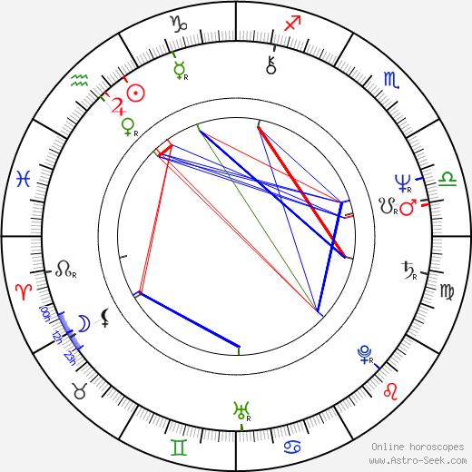 John Terry tema natale, oroscopo, John Terry oroscopi gratuiti, astrologia