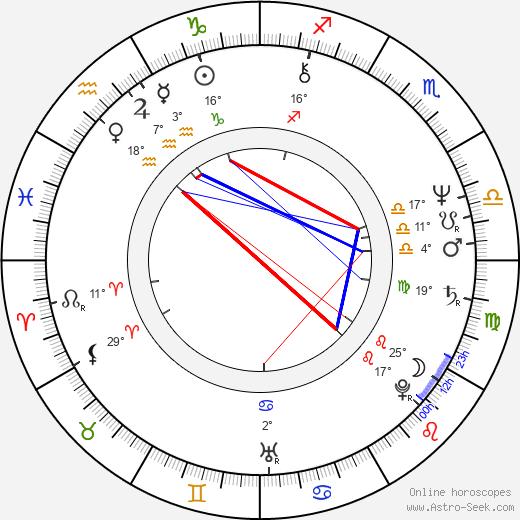 Johnny Lever birth chart, biography, wikipedia 2020, 2021