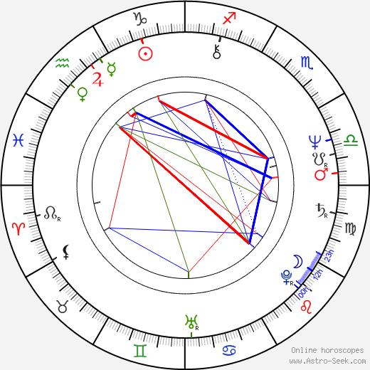 Johnny Lever birth chart, Johnny Lever astro natal horoscope, astrology