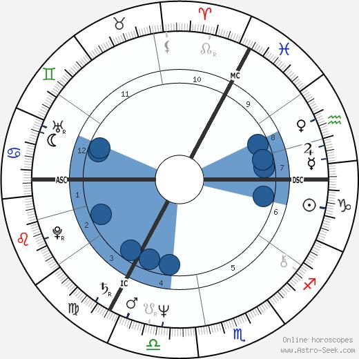 Jos Hermens wikipedia, horoscope, astrology, instagram