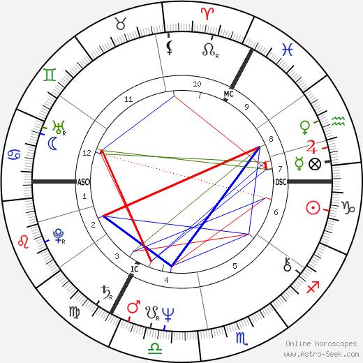 Jos Hermens tema natale, oroscopo, Jos Hermens oroscopi gratuiti, astrologia