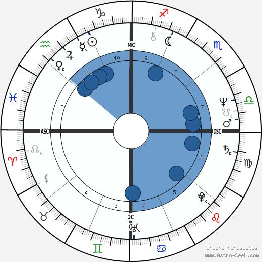 Kaija Keel wikipedia, horoscope, astrology, instagram
