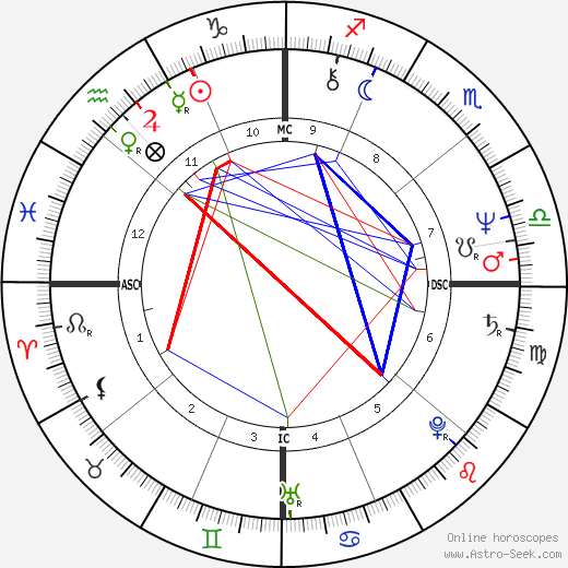 Kaija Keel tema natale, oroscopo, Kaija Keel oroscopi gratuiti, astrologia
