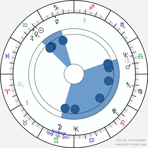 Katsuhito Akiyama wikipedia, horoscope, astrology, instagram
