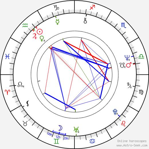 Katsuhito Akiyama astro natal birth chart, Katsuhito Akiyama horoscope, astrology