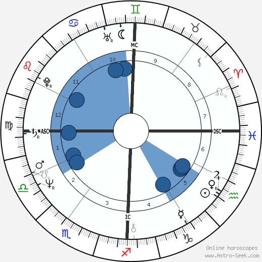 Kris Brandt Riske wikipedia, horoscope, astrology, instagram