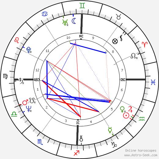 Kris Brandt Riske tema natale, oroscopo, Kris Brandt Riske oroscopi gratuiti, astrologia
