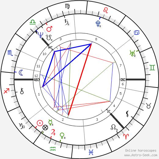 Laura Jäntti birth chart, Laura Jäntti astro natal horoscope, astrology